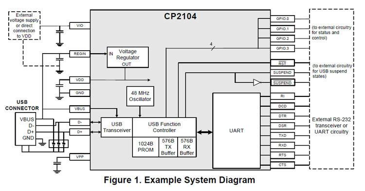โมดูล USB TTL CP2104 CP2102 Serial Converter USB 2 0 To TTL UART