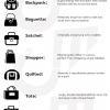 กระเป๋าแต่ละชนิด ต่างกันอย่างไร